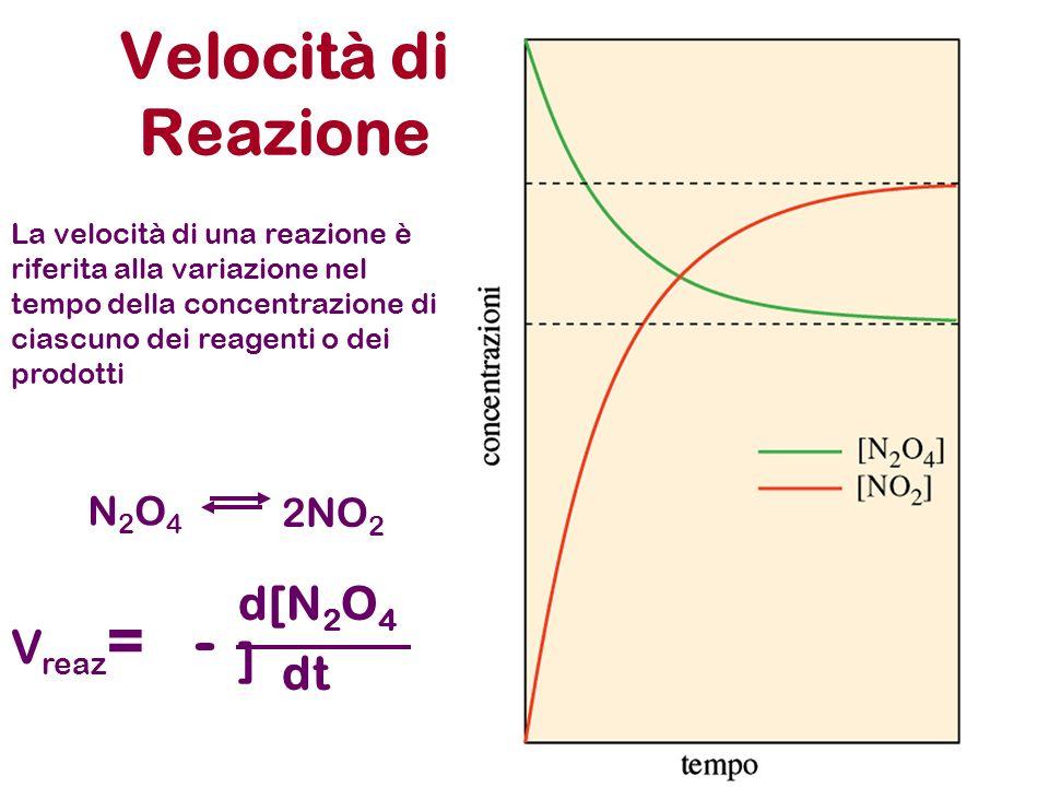 Velocità di Reazione - d[N2O4] Vreaz= dt N2O4 2NO2